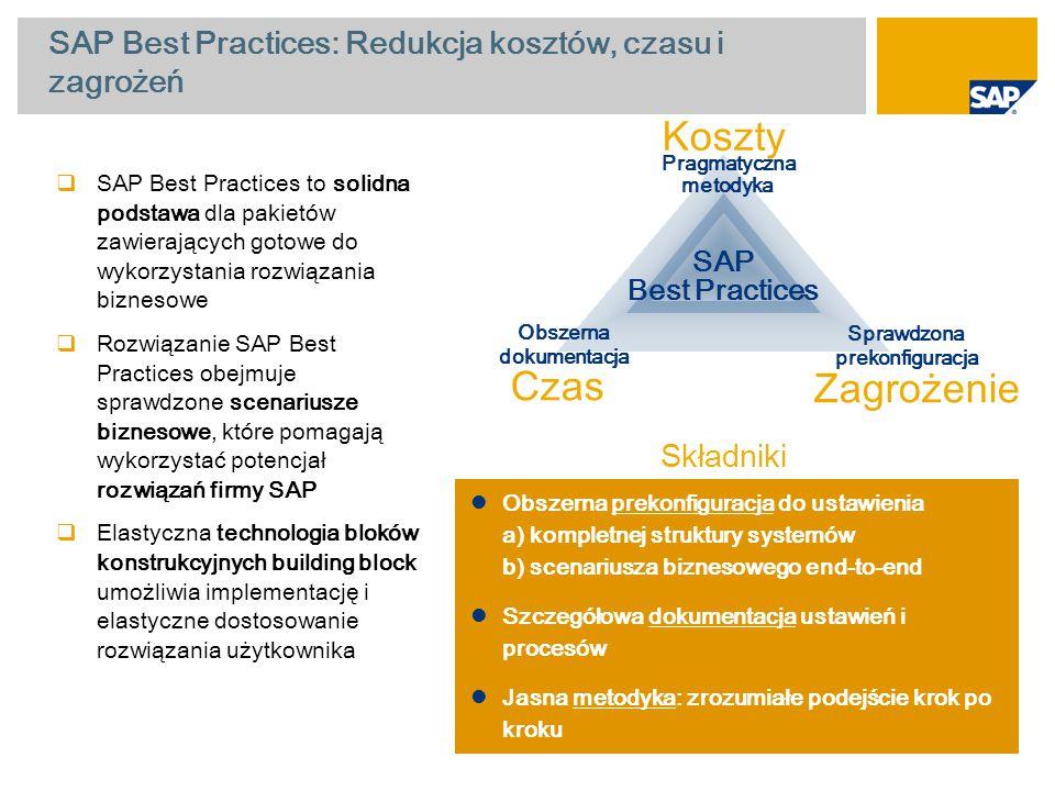 SAP Best Practices: Redukcja kosztów, czasu i zagrożeń Czas Zagrożenie Pragmatyczna metodyka Sprawdzona prekonfiguracja Obszerna dokumentacja SAP Best