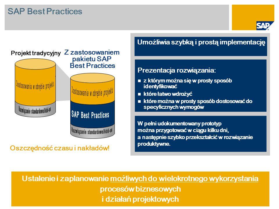 SAP Best Practices: Zakres funkcji Metodyka i zawartość Dokumentacja Opis scenariusza Dokumentacja użytkownika końcowego Dokumentacja dotycząca konfiguracji i instalacji Prekonfiguracja Ustawienia konfiguracyjne (zbiór profili konfiguracji) Przykładowe dane podstawowe (eCATT) Solution Builder Formularze wydruku Płyta DVD z dokumentacją Dokumentacja biznesowa i techniczna Add-On systemu Add-on zawiera wszystkie elementy niezbędne podczas procesu instalacji rozwiązania SAP Best Practices Dostawa
