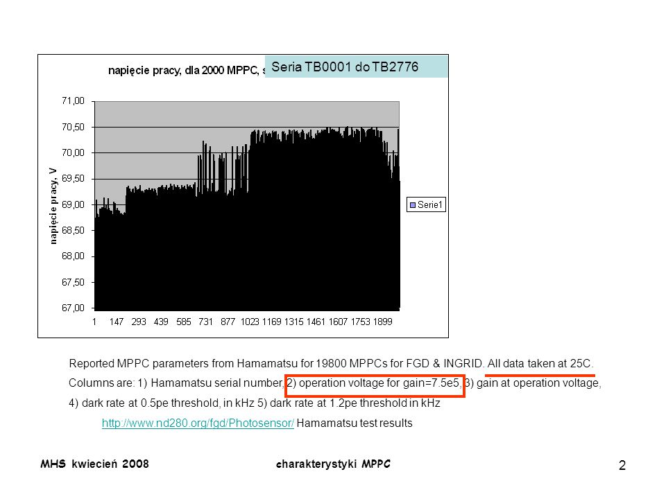 MHS kwiecień 2008charakterystyki MPPC 3 Reported MPPC parameters from Hamamatsu for 19800 MPPCs for FGD & INGRID.