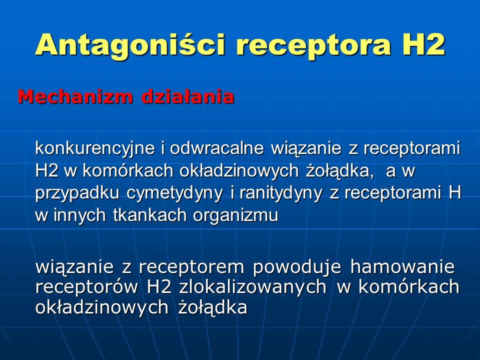 Antagoniści receptora H2 Mechanizm działania konkurencyjne i odwracalne wiązanie z receptorami H2 w komórkach okładzinowych żołądka, a w przypadku cymetydyny i ranitydyny z receptorami H w innych tkankach organizmu wiązanie z receptorem powoduje hamowanie receptorów H2 zlokalizowanych w komórkach okładzinowych żołądka