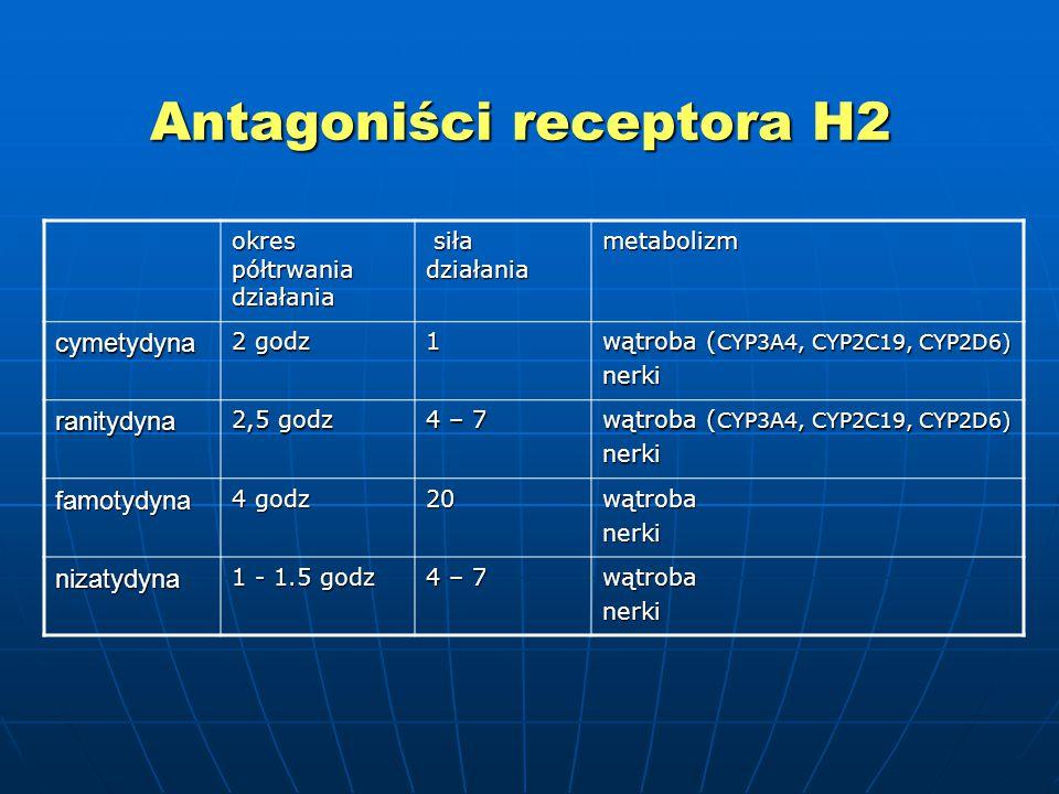 Antagoniści receptora H2 okres półtrwania działania siła działania siła działaniametabolizm cymetydyna 2 godz 1 wątroba ( CYP3A4, CYP2C19, CYP2D6) nerki ranitydyna 2,5 godz 4 – 7 wątroba ( CYP3A4, CYP2C19, CYP2D6) nerki famotydyna 4 godz 20wątrobanerki nizatydyna 1 - 1.5 godz 4 – 7 wątrobanerki