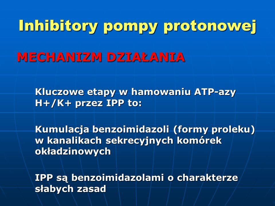 Inhibitory pompy protonowej MECHANIZM DZIAŁANIA Kluczowe etapy w hamowaniu ATP-azy H+/K+ przez IPP to: Kumulacja benzoimidazoli (formy proleku) w kanalikach sekrecyjnych komórek okładzinowych IPP są benzoimidazolami o charakterze słabych zasad