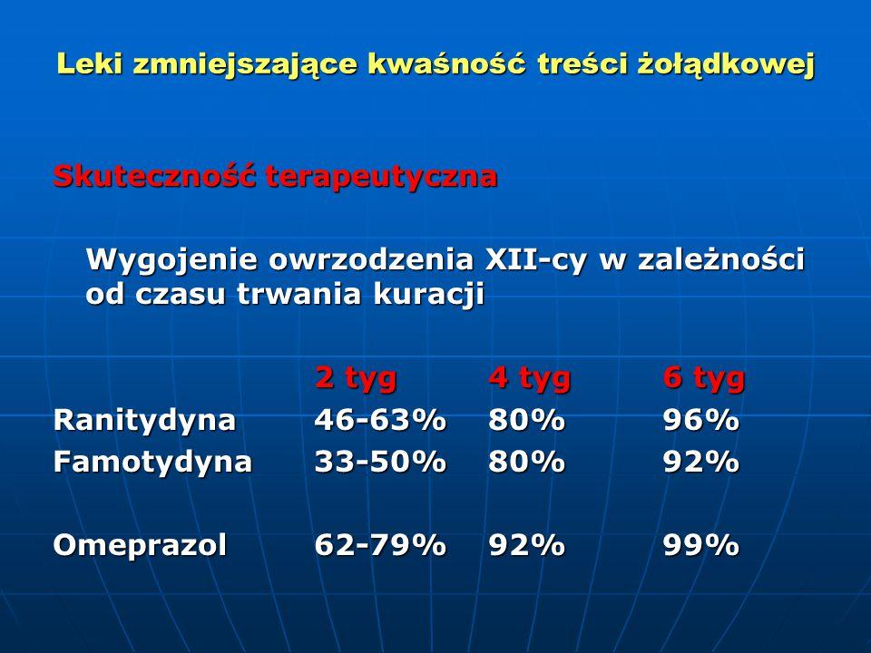 Leki zmniejszające kwaśność treści żołądkowej Skuteczność terapeutyczna Wygojenie owrzodzenia XII-cy w zależności od czasu trwania kuracji 2 tyg4 tyg6 tyg Ranitydyna46-63%80%96% Famotydyna33-50%80%92% Omeprazol62-79%92%99%