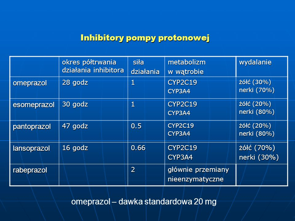 Inhibitory pompy protonowej okres półtrwania działania inhibitora siła siładziałaniametabolizm w wątrobie wydalanie omeprazol 28 godz 1CYP2C19CYP3A4 żółć (30%) nerki (70%) esomeprazol 30 godz 1CYP2C19CYP3A4 żółć (20%) nerki (80%) pantoprazol 47 godz 0.5CYP2C19CYP3A4 żółć (20%) nerki (80%) lansoprazol 16 godz 0.66CYP2C19CYP3A4 żółć (70%) nerki (30%) rabeprazol2 głównie przemiany nieenzymatyczne omeprazol – dawka standardowa 20 mg