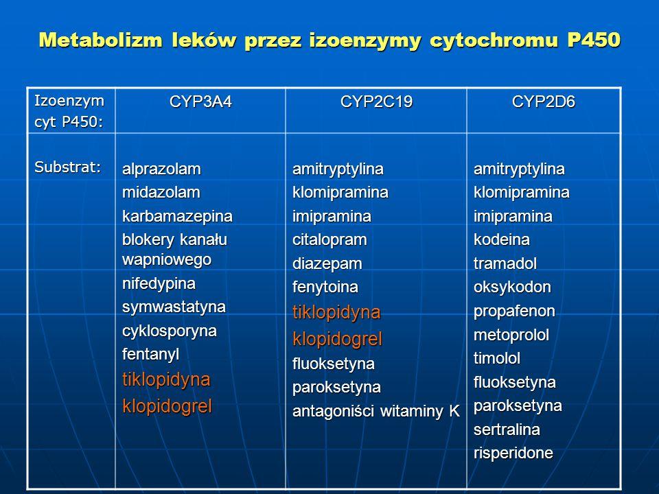 Metabolizm leków przez izoenzymy cytochromu P450 Izoenzym cyt P450: CYP3A4CYP2C19CYP2D6 Substrat:alprazolammidazolamkarbamazepina blokery kanału wapniowego nifedypinasymwastatynacyklosporynafentanyltiklopidynaklopidogrelamitryptylinaklomipraminaimipraminacitalopramdiazepamfenytoinatiklopidynaklopidogrelfluoksetynaparoksetyna antagoniści witaminy K amitryptylinaklomipraminaimipraminakodeinatramadoloksykodonpropafenonmetoprololtimololfluoksetynaparoksetynasertralinarisperidone