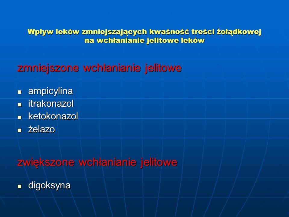 Wpływ leków zmniejszających kwaśność treści żołądkowej na wchłanianie jelitowe leków zmniejszone wchłanianie jelitowe ampicylina ampicylina itrakonazol itrakonazol ketokonazol ketokonazol żelazo żelazo zwiększone wchłanianie jelitowe digoksyna digoksyna