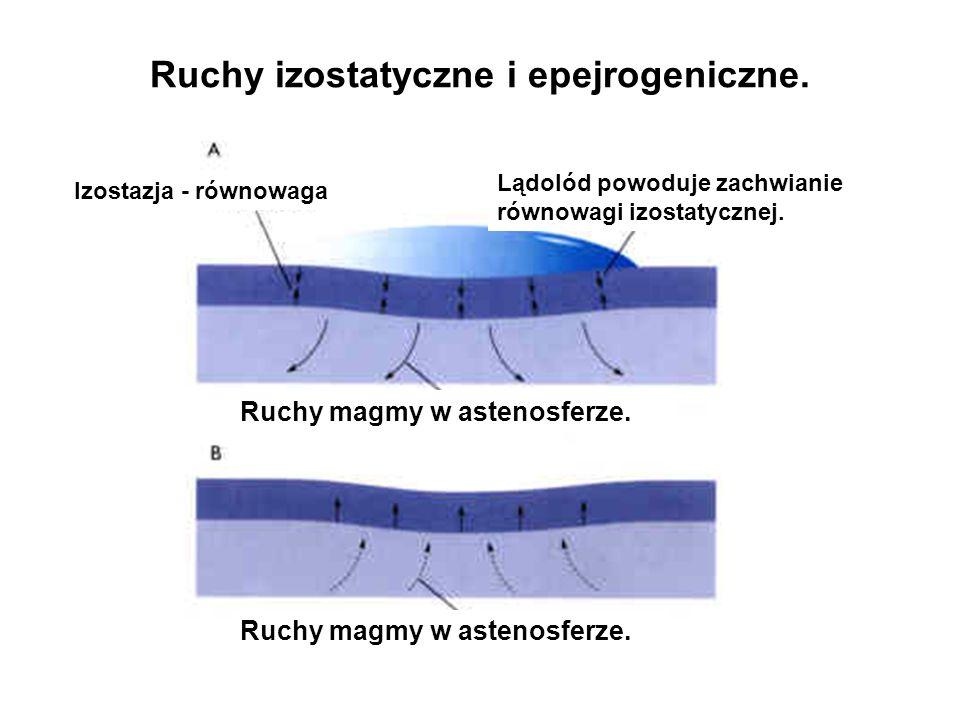 Ruchy izostatyczne i epejrogeniczne.Ruchy magmy w astenosferze.