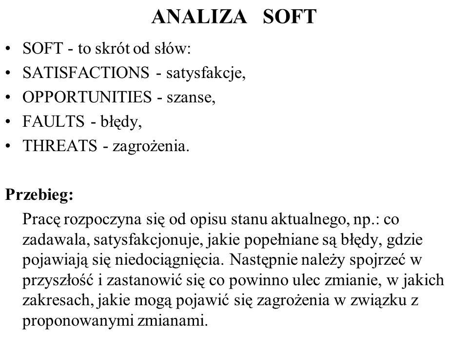 ANALIZA SOFT SOFT - to skrót od słów: SATISFACTIONS - satysfakcje, OPPORTUNITIES - szanse, FAULTS - błędy, THREATS - zagrożenia.
