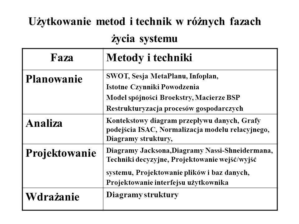Użytkowanie metod i technik w różnych fazach życia systemu FazaMetody i techniki Planowanie SWOT, Sesja MetaPlanu, Infoplan, Istotne Czynniki Powodzenia Model spójności Broekstry, Macierze BSP Restrukturyzacja procesów gospodarczych Analiza Kontekstowy diagram przepływu danych, Grafy podejścia ISAC, Normalizacja modelu relacyjnego, Diagramy struktury, Projektowanie Diagramy Jacksona,Diagramy Nassi-Shneidermana, Techniki decyzyjne, Projektowanie wejść/wyjść systemu, Projektowanie plików i baz danych, Projektowanie interfejsu użytkownika Wdrażanie Diagramy struktury