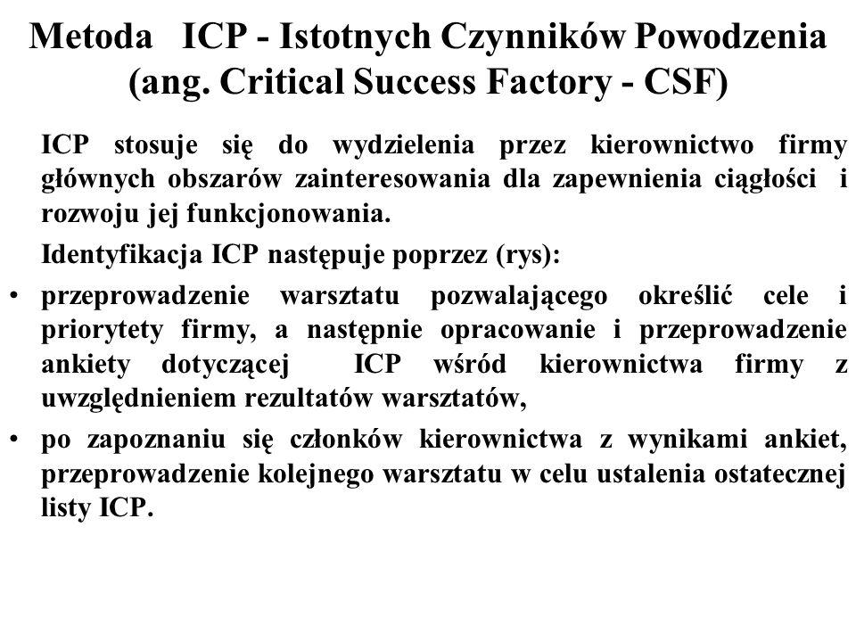 Metoda ICP - Istotnych Czynników Powodzenia (ang.