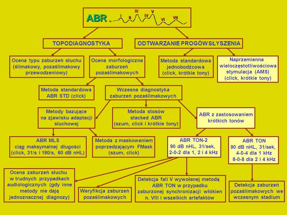 ABR STD Metoda ABR TON Czas trwania bodźca Częstość powtarzania bodźca Intensywność bodźca Pasmo wzmacniacza Bodziec Najlepsza synchronizacja nerwu VIII 200 - 2000 Hz 31/s 90 dB nHL Główna zaleta click1000 Hz2000 Hz4000 Hz 100 μs Bardziej czułe na zaburzenia synchronizacji n.VIII.