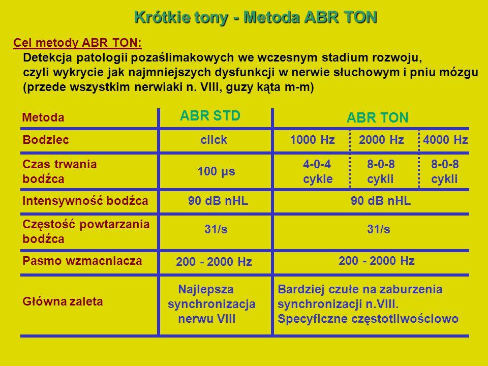 Cechy odpowiedzi ABR i czynniki utrudniające identyfikację fali V w metodzie ABR TON: krótkie tony o stosunkowo długim czasie narastania bodźca (4 i 8 cykli) większa specyficzność częstotliwościowa bardziej wrażliwe na zaburzenia synchronizacji w nerwie słuchowym niż odpowiedzi dla clicku natężenie bodźca – 90 dB nHL gorsza synchronizacja włókien nerwu ślimakowego mniejsza amplituda, większa szerokość i dłuższa latencja fali V wpływ artefaktu bodźca na morfologię ABR często brak obecności fal I i III pojawianie się fal VI i VII o amplitudach często przewyższających amplitudę fali V Założenia metody ABR TON: 1000 Hz 4-0-4 4000 Hz 8-0-8 2000 Hz 8-0-8 20 ms VV V Analiza odpowiedzi w metodzie ABR TON: morfologia zapisu – obecność lub brak fali V wartość latencji fali V różnica międzyuszna latencji fali V (IT5) Krótkie tony -Metoda ABR TON Krótkie tony - Metoda ABR TON