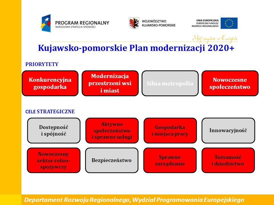 Konkurencyjna gospodarka Modernizacja przestrzeni wsi i miast Silna metropolia Nowoczesne społeczeństwo Dostępność i spójność Aktywne społeczeństwo i