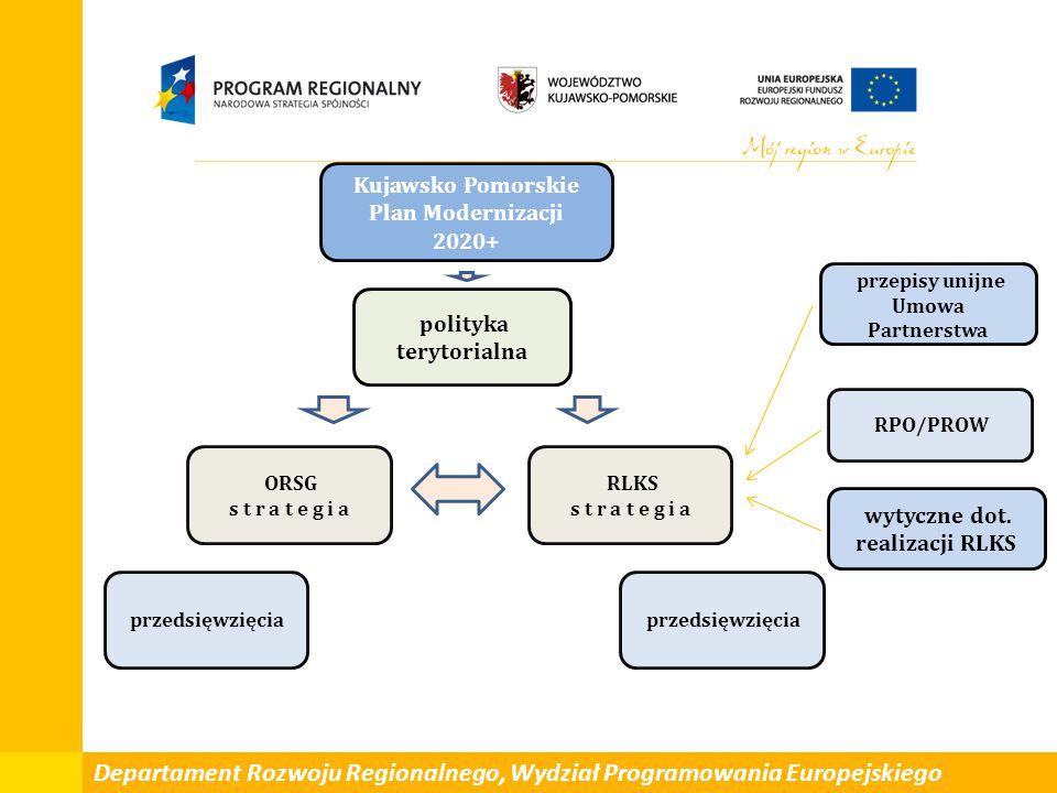 wytyczne dot. realizacji RLKS polityka terytorialna Kujawsko Pomorskie Plan Modernizacji 2020+ przepisy unijne Umowa Partnerstwa ORSG s t r a t e g i