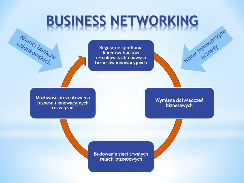 Regularne spotkania klientów banków członkowskich i nowych biznesów innowacyjnych Wymiana doświadczeń biznesowych Budowanie sieci trwałych relacji biznesowych Możliwość prezentowania biznesu i innowacyjnych rozwiązań Klienci banków członkowskich Nowe innowacyjne biznesy