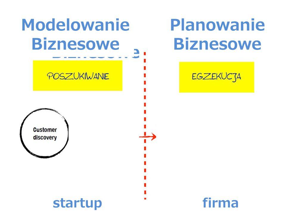 Modelowanie Biznesowe Planowanie Biznesowe startupfirma