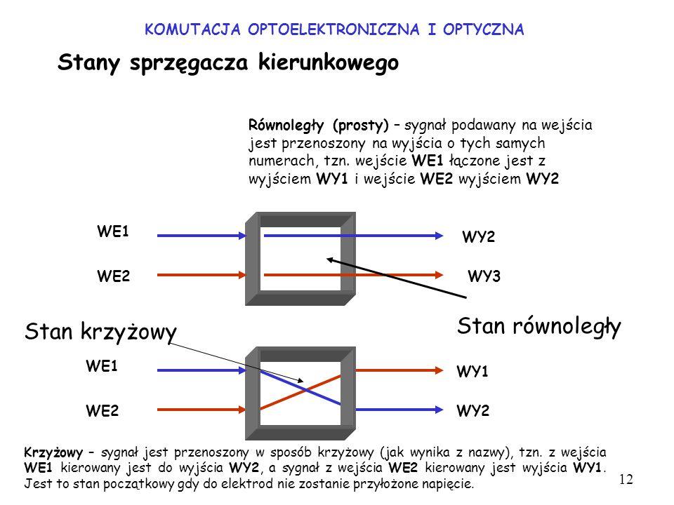 KOMUTACJA OPTOELEKTRONICZNA I OPTYCZNA Stan równoległy Stan krzyżowy Stany sprzęgacza kierunkowego 12 Równoległy (prosty) – sygnał podawany na wejścia