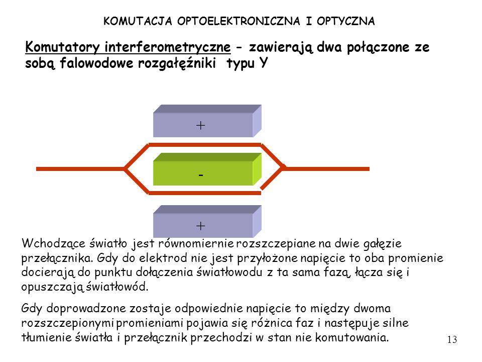 KOMUTACJA OPTOELEKTRONICZNA I OPTYCZNA Komutatory interferometryczne - zawierają dwa połączone ze sobą falowodowe rozgałęźniki typu Y + + - Wchodzące