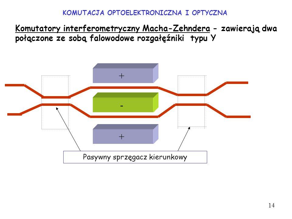 KOMUTACJA OPTOELEKTRONICZNA I OPTYCZNA Komutatory interferometryczny Macha-Zehndera - zawierają dwa połączone ze sobą falowodowe rozgałęźniki typu Y +