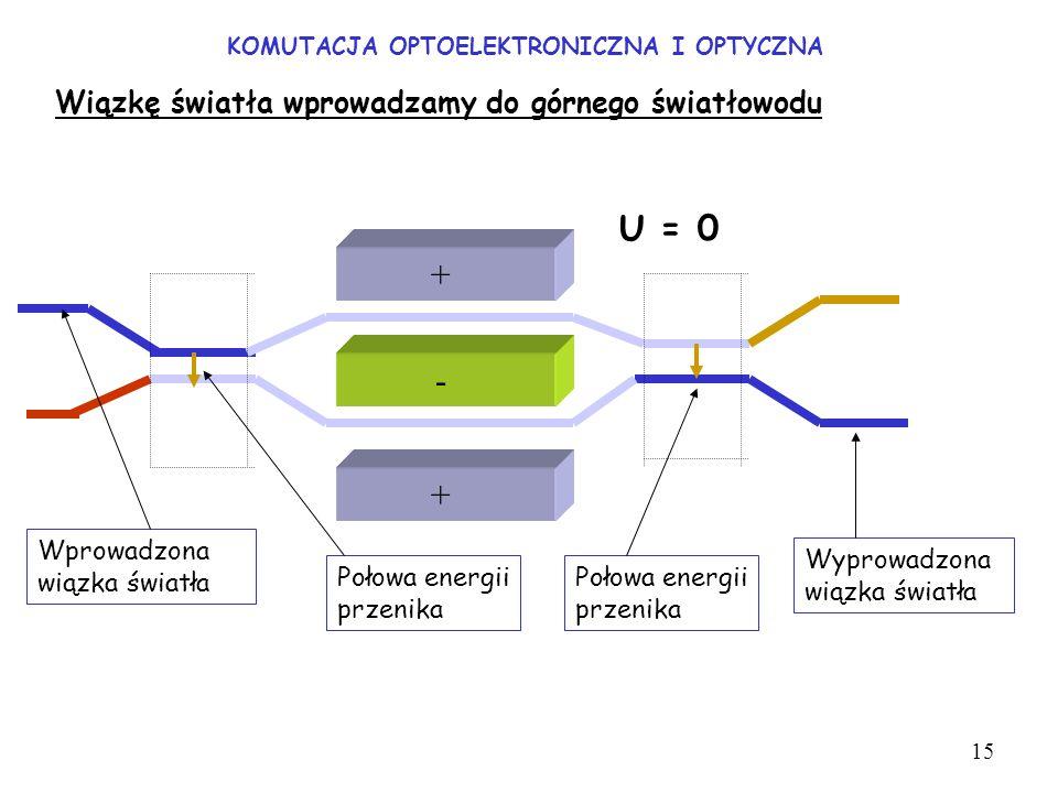 KOMUTACJA OPTOELEKTRONICZNA I OPTYCZNA Wiązkę światła wprowadzamy do górnego światłowodu + + - Wprowadzona wiązka światła Połowa energii przenika U =