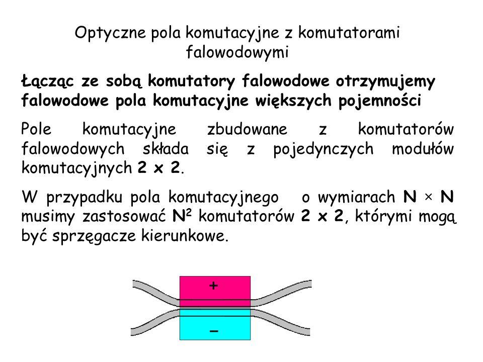 Optyczne pola komutacyjne z komutatorami falowodowymi Łącząc ze sobą komutatory falowodowe otrzymujemy falowodowe pola komutacyjne większych pojemnośc