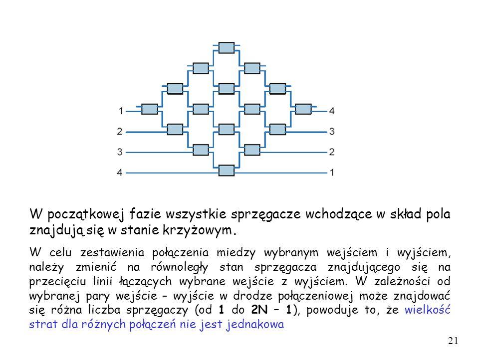 W początkowej fazie wszystkie sprzęgacze wchodzące w skład pola znajdują się w stanie krzyżowym. W celu zestawienia połączenia miedzy wybranym wejście