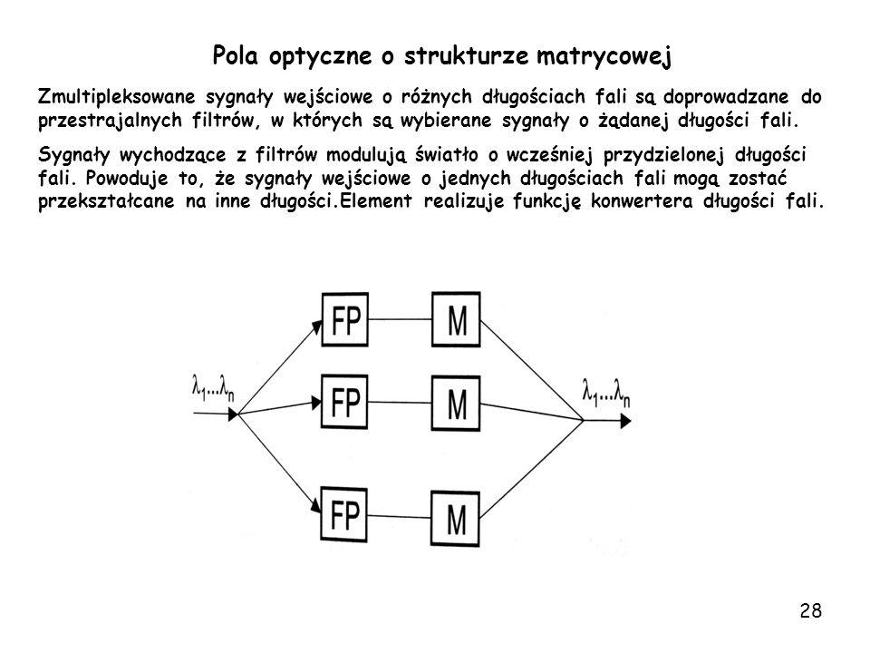 Pola optyczne o strukturze matrycowej Zmultipleksowane sygnały wejściowe o różnych długościach fali są doprowadzane do przestrajalnych filtrów, w któr
