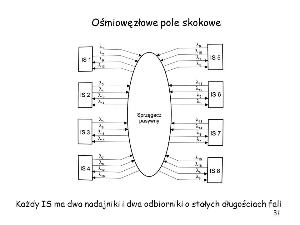 Ośmiowęzłowe pole skokowe Każdy IS ma dwa nadajniki i dwa odbiorniki o stałych długościach fali 31