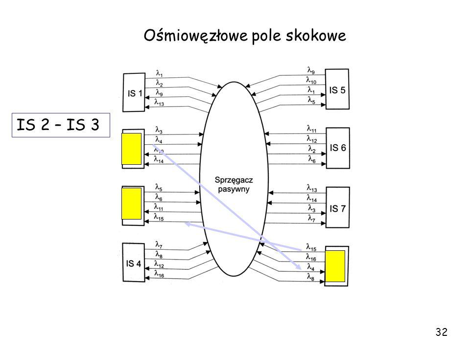 Ośmiowęzłowe pole skokowe IS 2 – IS 3 32