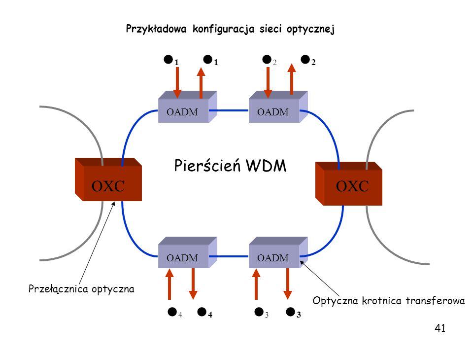 Przykładowa konfiguracja sieci optycznej Pierścień WDM OXC OADM 1 2 2 3 3 4 4 Optyczna krotnica transferowa Przełącznica optyczna 41