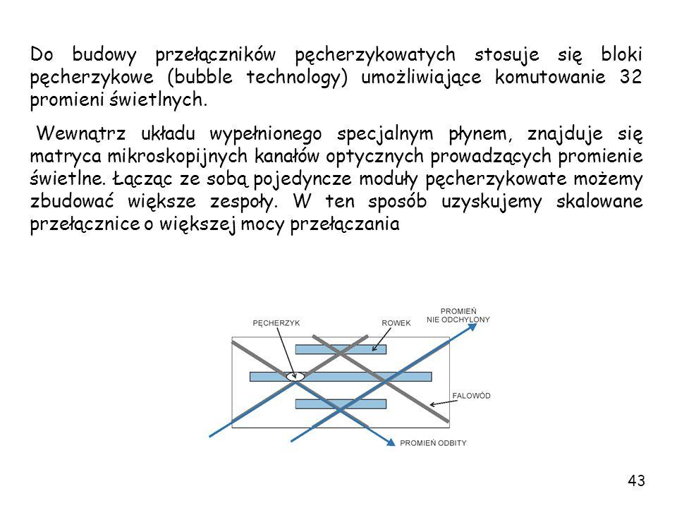 Do budowy przełączników pęcherzykowatych stosuje się bloki pęcherzykowe (bubble technology) umożliwiające komutowanie 32 promieni świetlnych. Wewnątrz