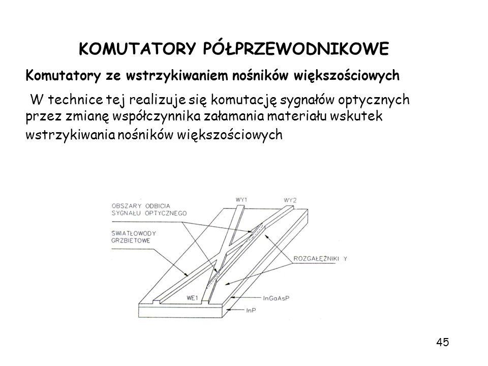 KOMUTATORY PÓŁPRZEWODNIKOWE Komutatory ze wstrzykiwaniem nośników większościowych W technice tej realizuje się komutację sygnałów optycznych przez zmi