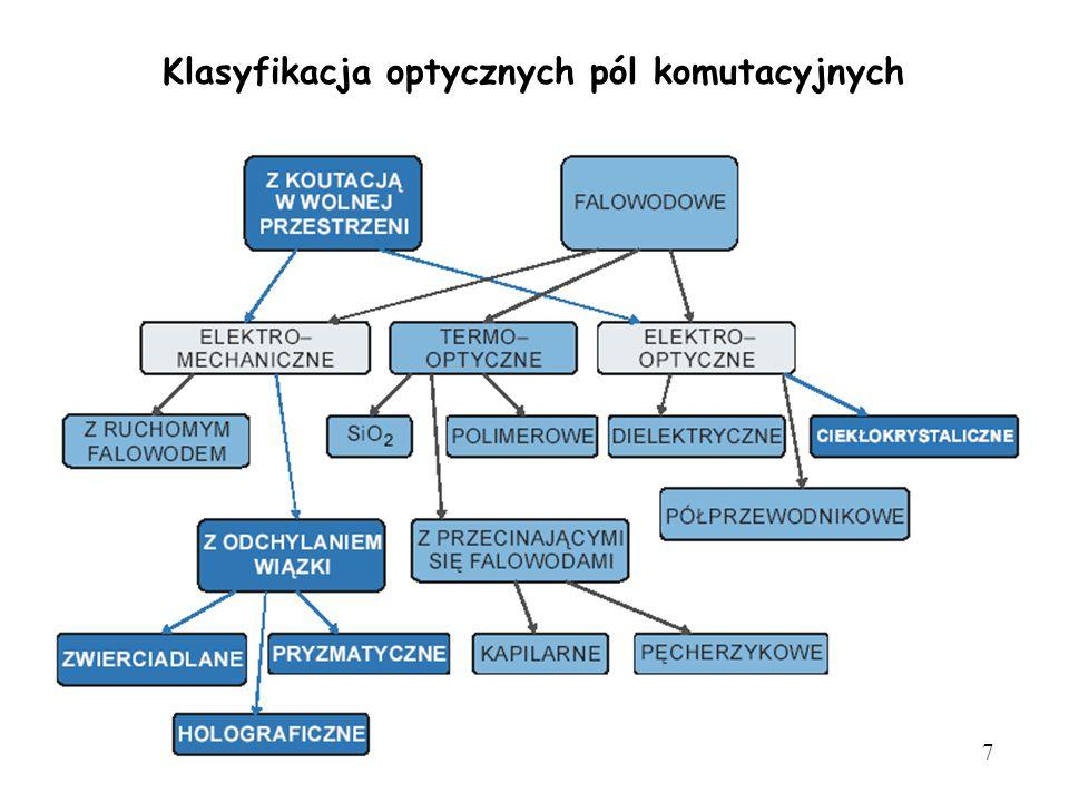 Klasyfikacja optycznych pól komutacyjnych 7
