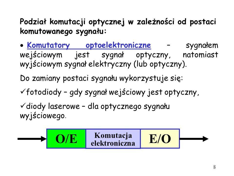 Podział komutacji optycznej w zależności od postaci komutowanego sygnału:  Komutatory optoelektroniczne – sygnałem wejściowym jest sygnał optyczny, n