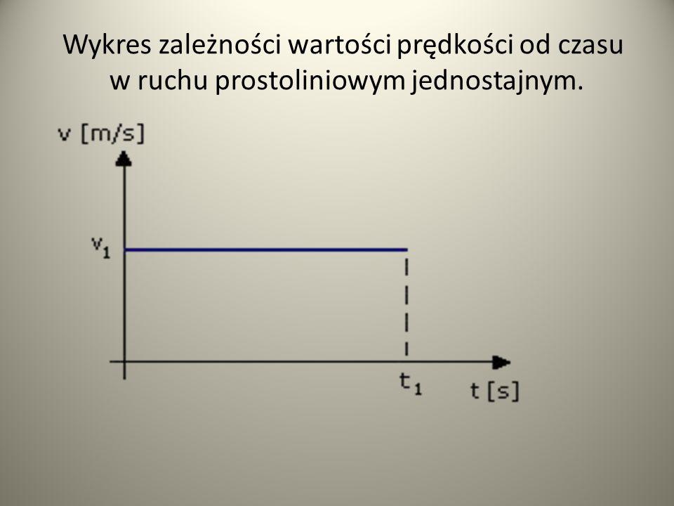 Wykres zależności wartości prędkości od czasu w ruchu prostoliniowym jednostajnym.