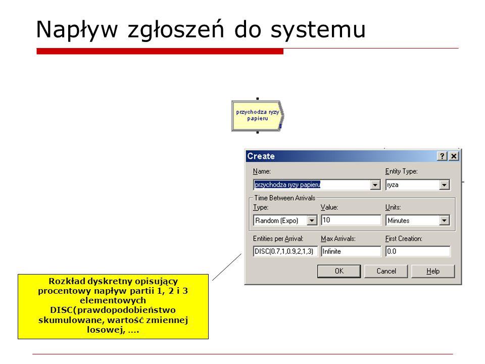 Napływ zgłoszeń do systemu Rozkład dyskretny opisujący procentowy napływ partii 1, 2 i 3 elementowych DISC(prawdopodobieństwo skumulowane, wartość zmiennej losowej, ….
