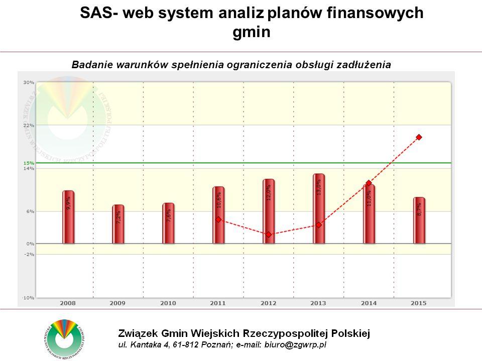 Badanie warunków spełnienia ograniczenia obsługi zadłużenia SAS- web system analiz planów finansowych gmin