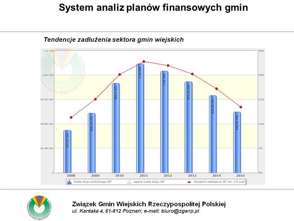 Tendencje zadłużenia sektora gmin wiejskich System analiz planów finansowych gmin