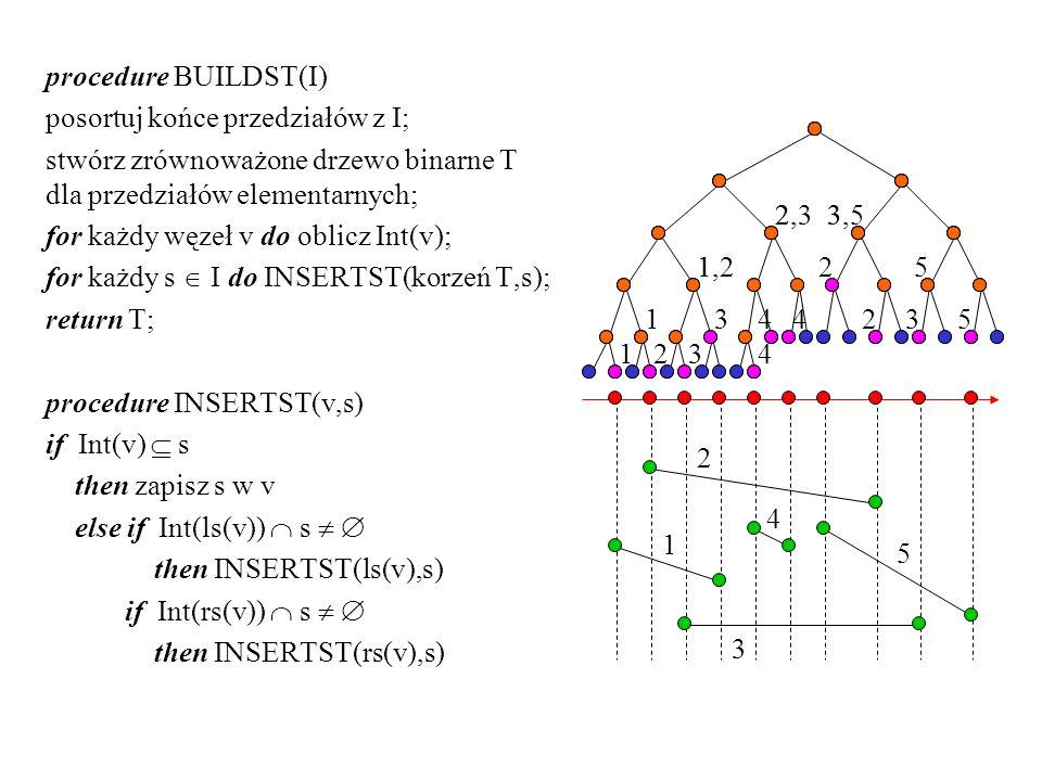 procedure BUILDST(I) posortuj końce przedziałów z I; stwórz zrównoważone drzewo binarne T dla przedziałów elementarnych; for każdy węzeł v do oblicz Int(v); for każdy s  I do INSERTST(korzeń T,s); return T; procedure INSERTST(v,s) if Int(v)  s then zapisz s w v else if Int(ls(v))  s   then INSERTST(ls(v),s) if Int(rs(v))  s   then INSERTST(rs(v),s) 1 2 3 4 5 532 321 34 2 14 11,2 22,33 5 3,5 4