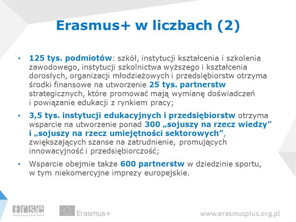 Erasmus+ w liczbach (2) 125 tys. podmiotów: szkół, instytucji kształcenia i szkolenia zawodowego, instytucji szkolnictwa wyższego i kształcenia dorosł