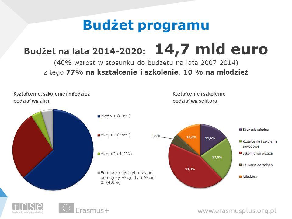 Budżet programu Budżet na lata 2014-2020: 14,7 mld euro (40% wzrost w stosunku do budżetu na lata 2007-2014) z tego 77% na kształcenie i szkolenie, 10 % na młodzież Kształcenie, szkolenie i młodzież podział wg akcji Kształcenie i szkolenie podział wg sektora