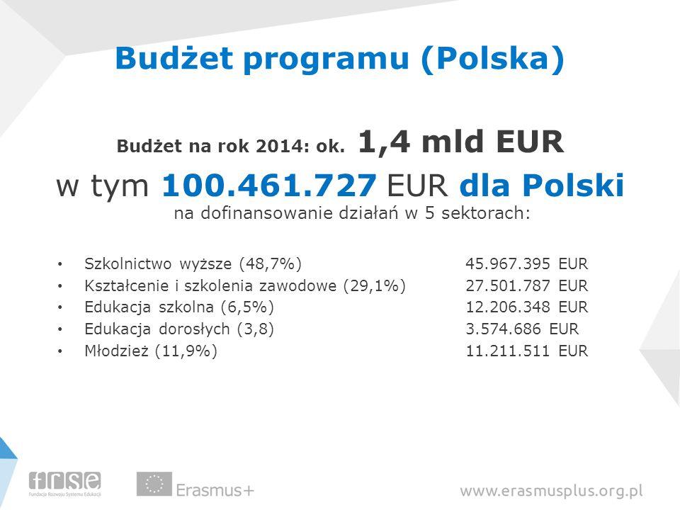 Budżet programu (Polska) Budżet na rok 2014: ok. 1,4 mld EUR w tym 100.461.727 EUR dla Polski na dofinansowanie działań w 5 sektorach: Szkolnictwo wyż