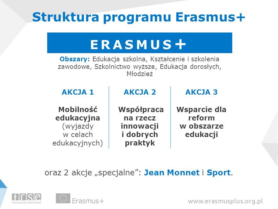 """Struktura programu Erasmus+ oraz 2 akcje """"specjalne"""": Jean Monnet i Sport. ERASMUS + Obszary: Edukacja szkolna, Kształcenie i szkolenia zawodowe, Szko"""