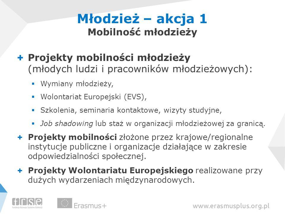 Młodzież – akcja 1 Mobilność młodzieży + Projekty mobilności młodzieży (młodych ludzi i pracowników młodzieżowych):  Wymiany młodzieży,  Wolontariat Europejski (EVS),  Szkolenia, seminaria kontaktowe, wizyty studyjne,  Job shadowing lub staż w organizacji młodzieżowej za granicą.