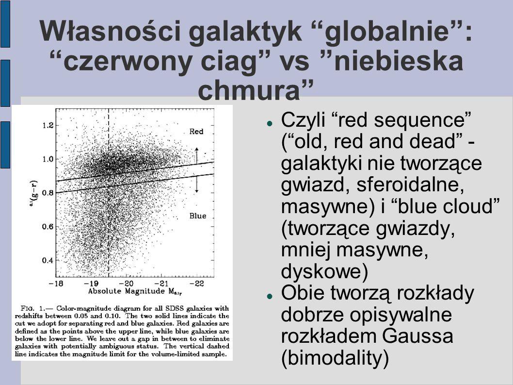 Własności galaktyk globalnie : czerwony ciag vs niebieska chmura Czyli red sequence ( old, red and dead - galaktyki nie tworzące gwiazd, sferoidalne, masywne) i blue cloud (tworzące gwiazdy, mniej masywne, dyskowe) Obie tworzą rozkłady dobrze opisywalne rozkładem Gaussa (bimodality)