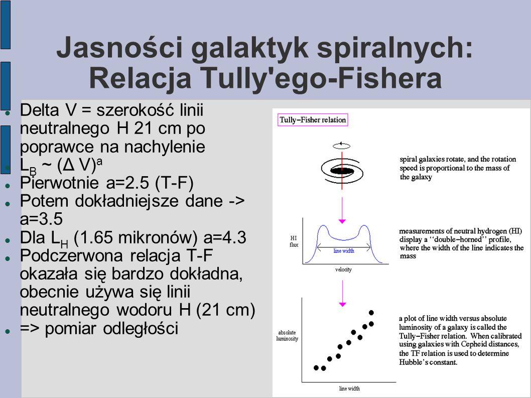 Jasności galaktyk spiralnych: Relacja Tully ego-Fishera Delta V = szerokość linii neutralnego H 21 cm po poprawce na nachylenie L B ~ (Δ V) a Pierwotnie a=2.5 (T-F) Potem dokładniejsze dane -> a=3.5 Dla L H (1.65 mikronów) a=4.3 Podczerwona relacja T-F okazała się bardzo dokładna, obecnie używa się linii neutralnego wodoru H (21 cm) => pomiar odległości