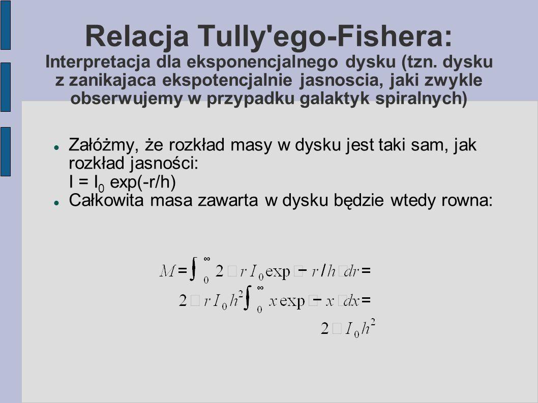 Relacja Tully ego-Fishera: Interpretacja dla eksponencjalnego dysku (tzn.