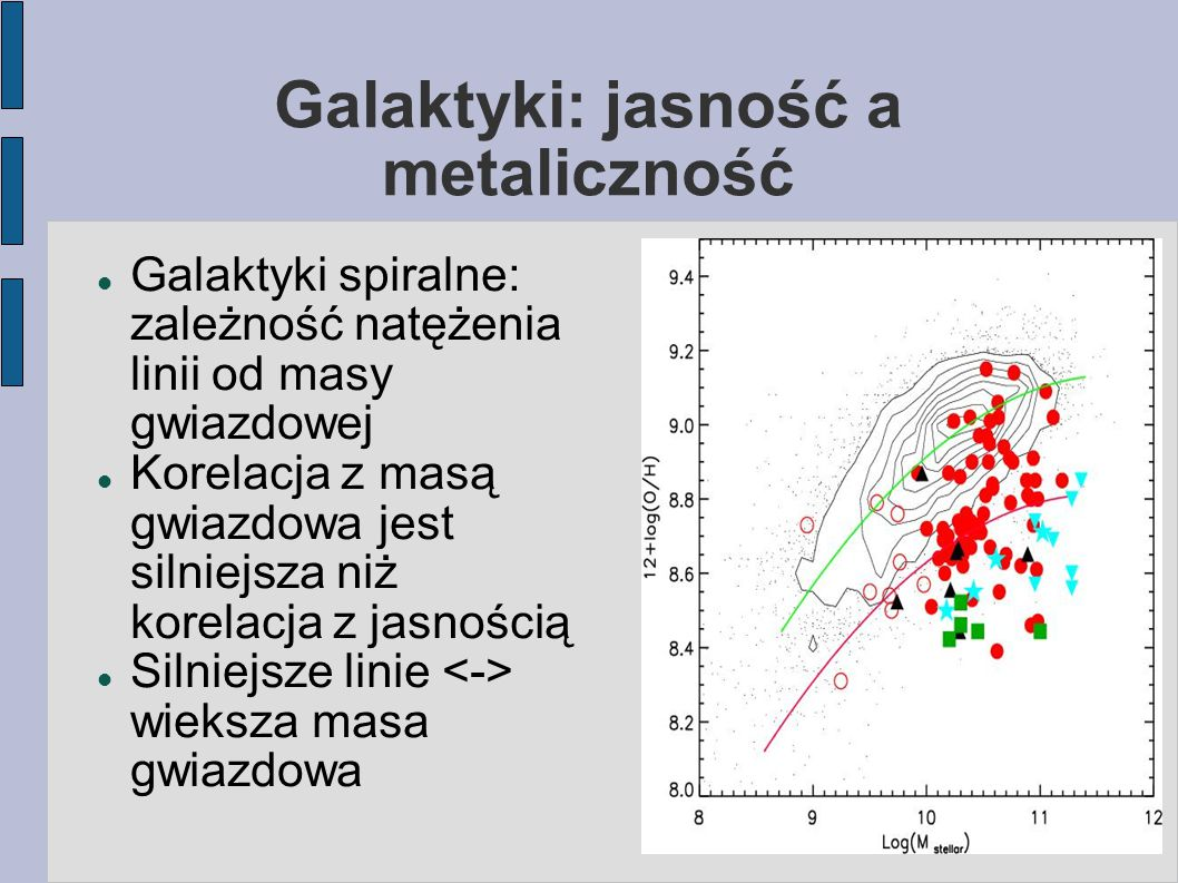Galaktyki: jasność a metaliczność Galaktyki spiralne: zależność natężenia linii od masy gwiazdowej Korelacja z masą gwiazdowa jest silniejsza niż korelacja z jasnością Silniejsze linie wieksza masa gwiazdowa