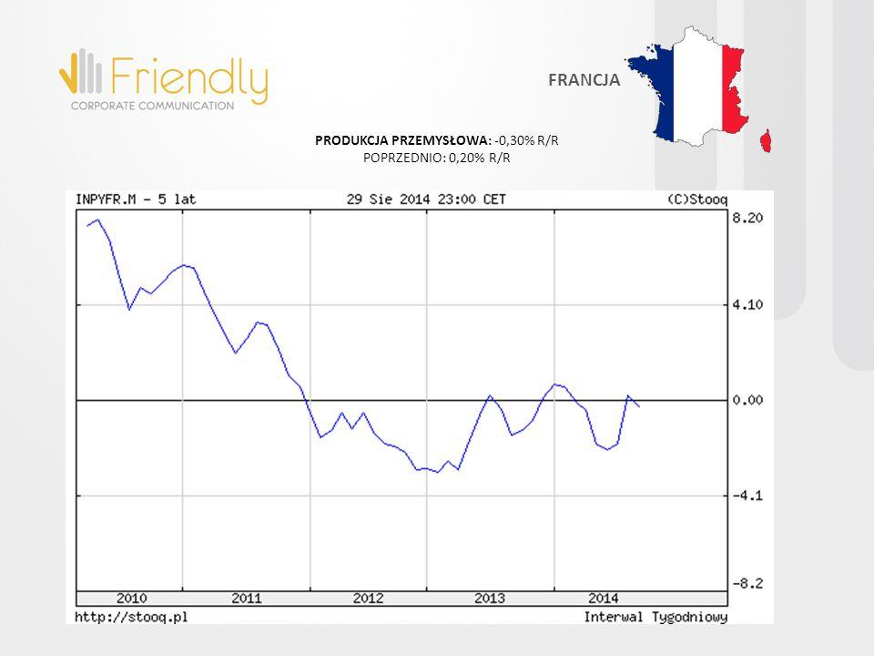 PRODUKCJA PRZEMYSŁOWA: -0,30% R/R POPRZEDNIO: 0,20% R/R FRANCJA