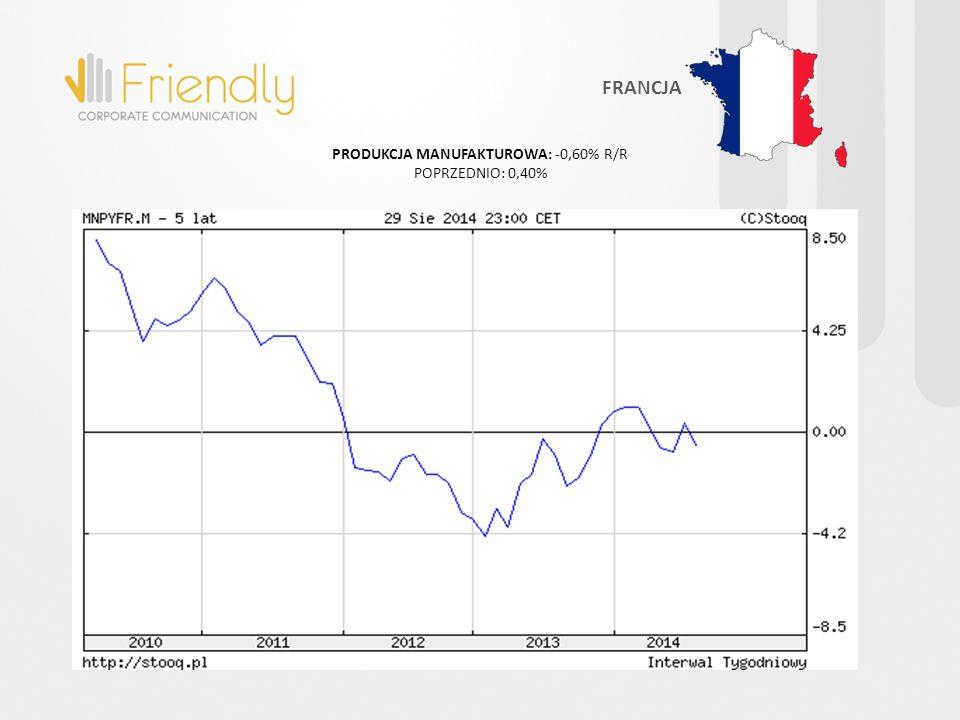 PRODUKCJA MANUFAKTUROWA: -0,60% R/R POPRZEDNIO: 0,40% FRANCJA